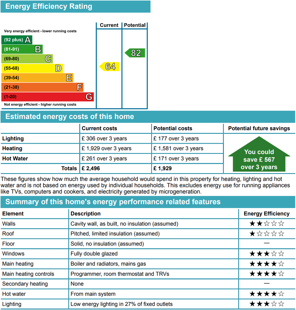 EPC Ratings