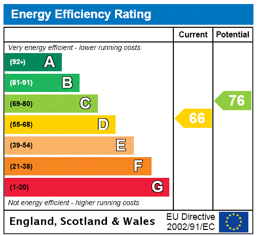 Epc Rating House