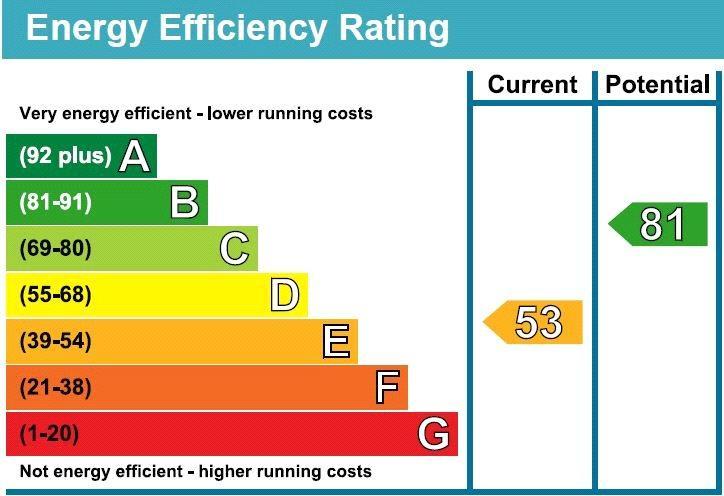 Epc Rating Annexe