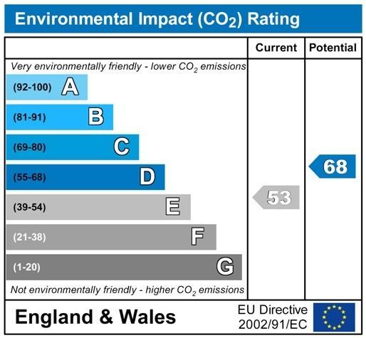 CO2 Chart P3015.jpg
