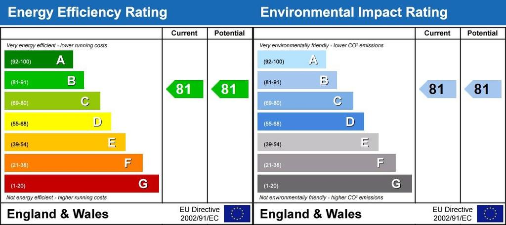 Energy Performanc...