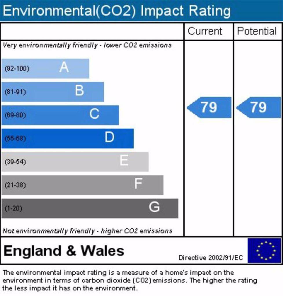 Environment impact rating
