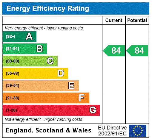 EPC Rating Graph